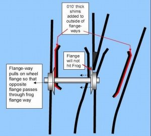 Flangeway guides-rails, shimming.jpg